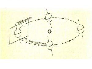 Scuola Nautica Milano Orbita del Sole