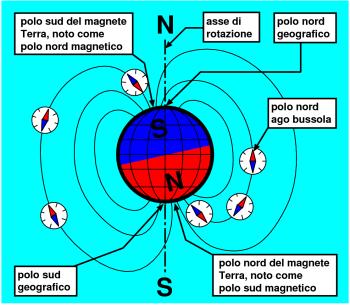 nord magnetico scuola nautica NESW