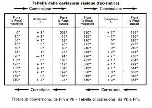 tabbella-di-deviazione-nesw
